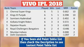 VIVO IPL 2018 POINT TABLE LIST AS ON 26TH APRIL 2018
