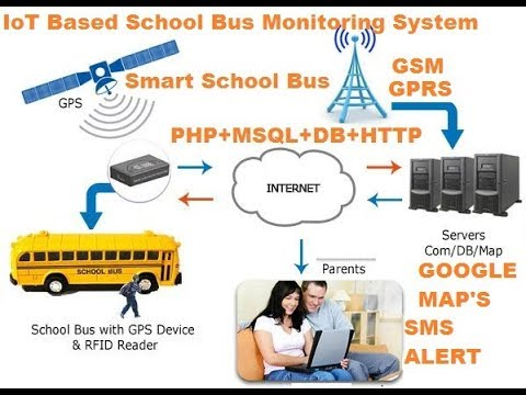 Smart School Bus: IoT Based School Bus Monitoring System