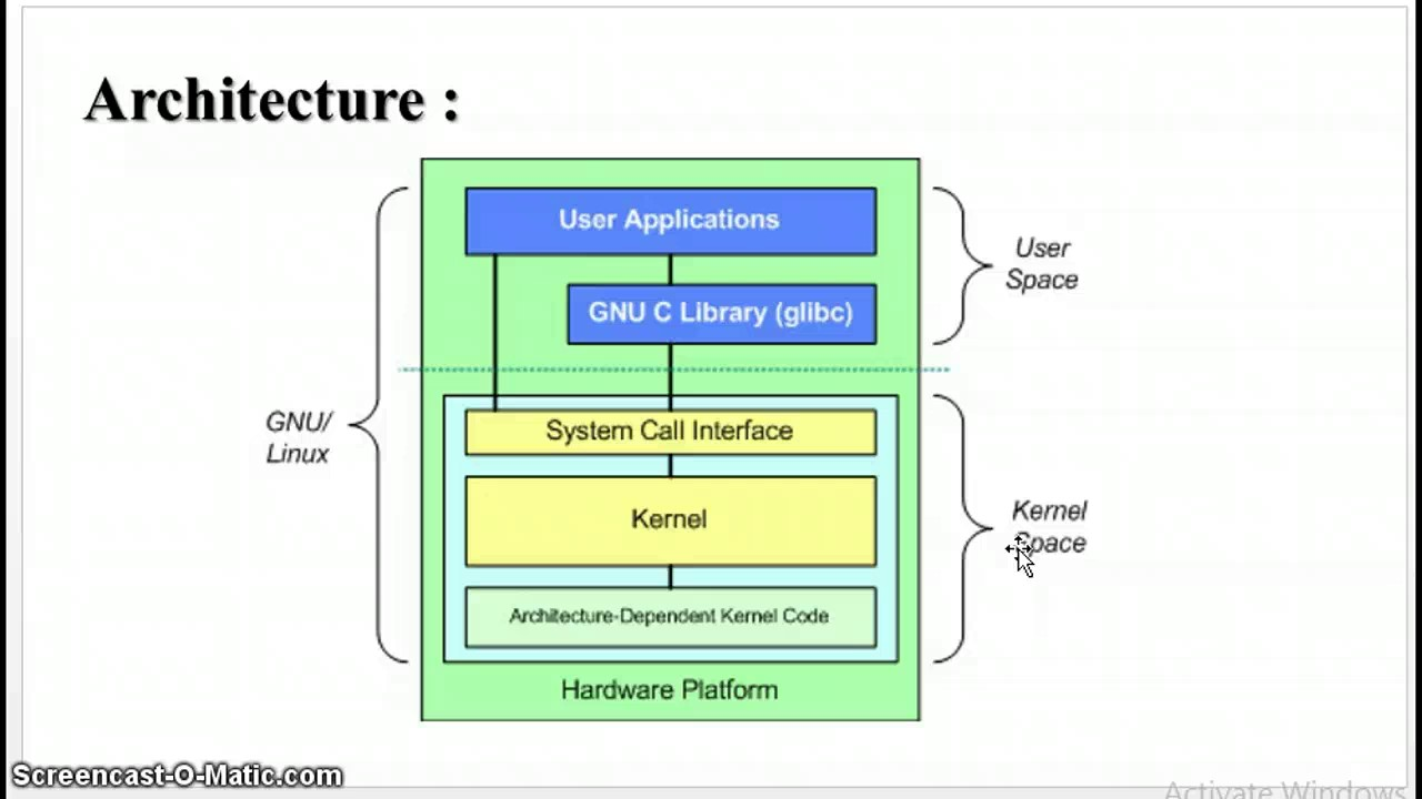 Linux kernel architecture youtube linux kernel architecture ccuart Image collections