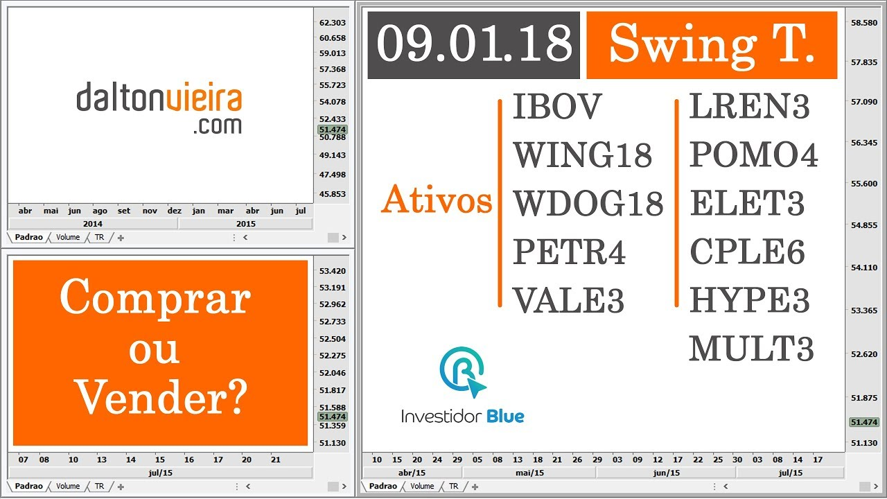 Análise Ibov Wing18 Wdog18 Petr4 Vale3 Lren3 Cple6