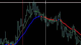 4XPipSnager and Forex UTurn setups for Dec 7 2011