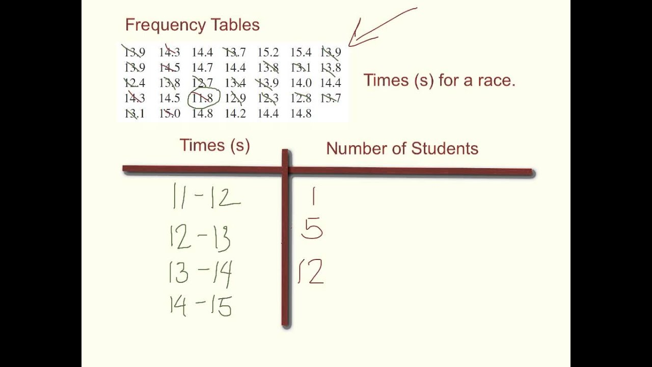 Stem And Leaf Plot Vs Frequency Table