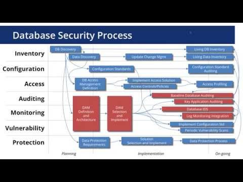 Obtaining Value from your Database Activity Monitoring DAM Solution