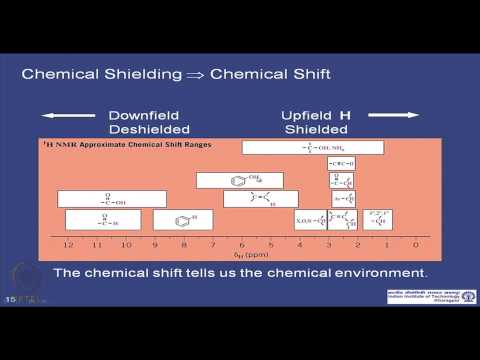 Mod-01 Lec-34 Structural Analysis of Polymers by Spectroscopic Methods