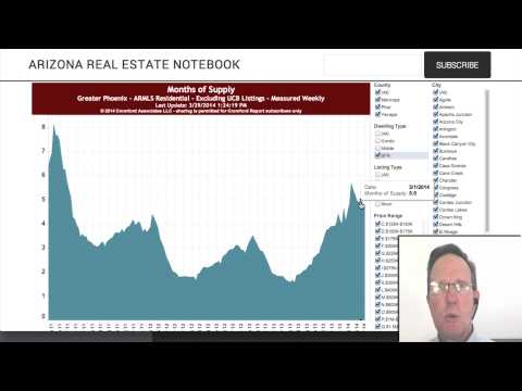 Case-Shiller Home Price Index for Phoenix AZ - March 2014 Report