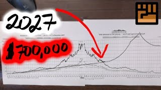 Real Estate Price Prediction - HOW LOW will we GO?????