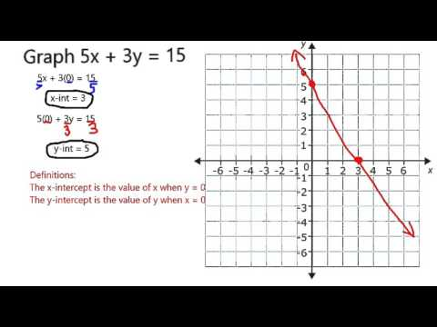 Graph 5x + 3y = 15 - YouTube