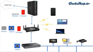 WiFi Routers / Network / Internet [part 1]: Optimal Configuration For Faster Speeds How To