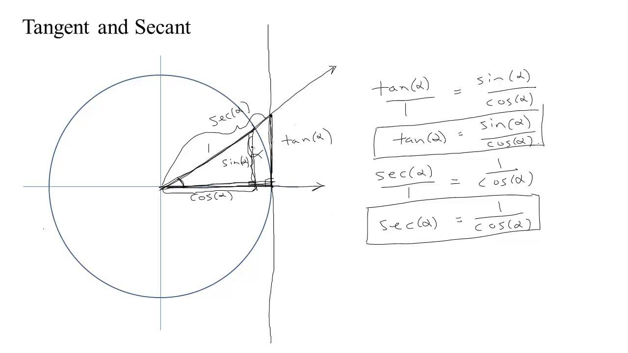 What Is Secant