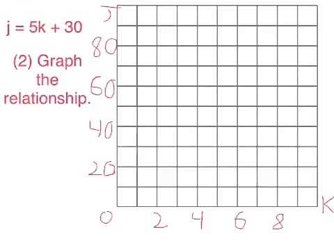 (5.G.A.2)Real World Problems: Graphing on a Coordinate Plane