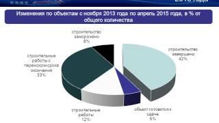 Обзор INFOLine 200 крупнейших проектов строительства торговых центров РФ