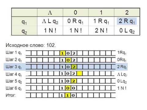 Пример решения задачи тьюринга гладкова решение задач