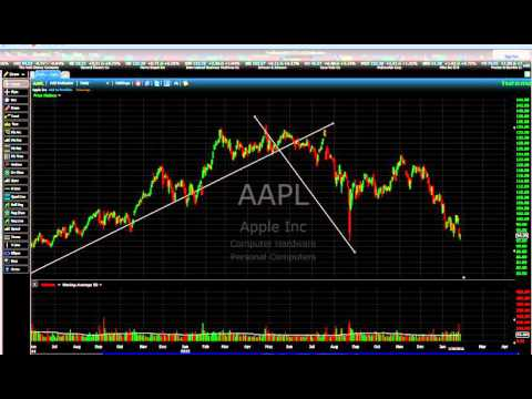 Apple Stock Downtrend