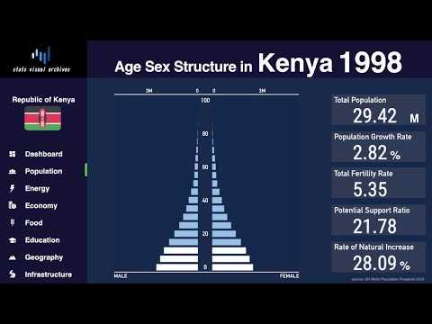 Kenya - Changing Of Population Pyramid & Demographics (1950-2100)