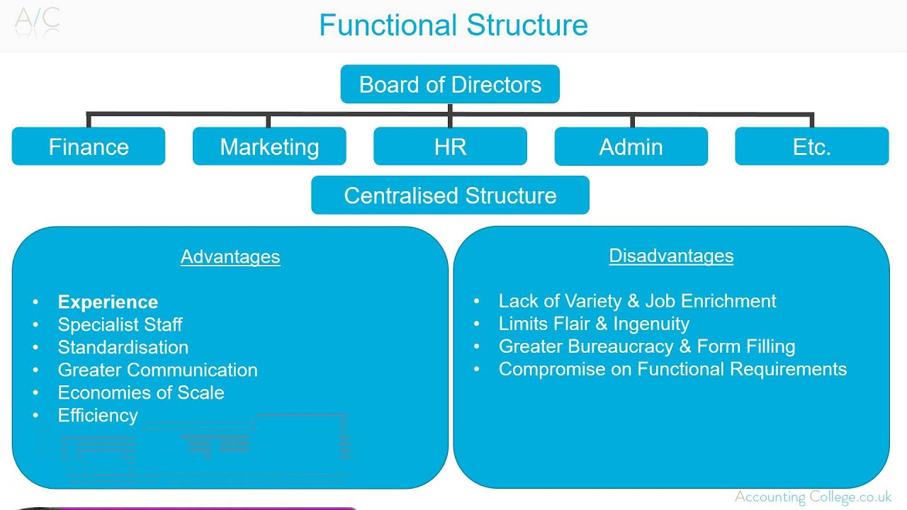 Functional Organisational Structure A Z Of Business