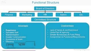 Fonctionnelle de la Structure de l'Organisation - A-Z de la terminologie des affaires