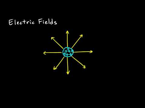 Physical Science 6.7a - Magnetic Fields