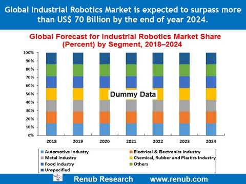 Global Industrial Robotics Market is expected to more than US$ 70 Billion