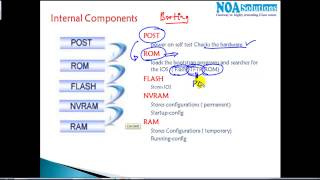 CCNA Routing & Switching:Internal components