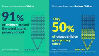 Refugee education in crisis: three standout statistics