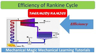 What is rankine cycle, efficiency of rankine cycle, simple explanation of rankine cycle