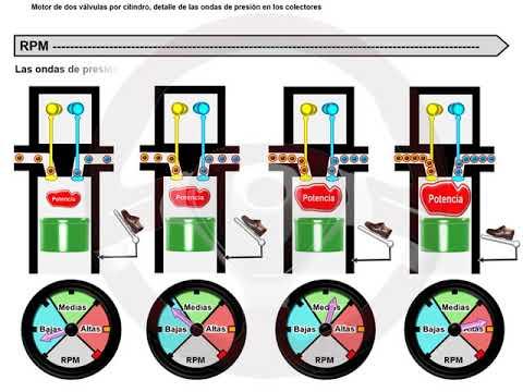 ASÍ FUNCIONA EL AUTOMÓVIL (I) - 1.14. Motor multiválvulas (2/7)