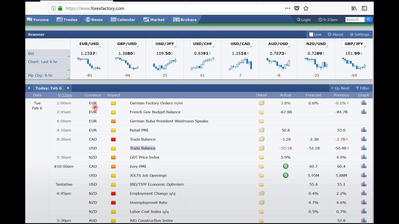 Calendario Economico Fxstreet.El Mejor Indicador De Noticias Entrading Volatilidad