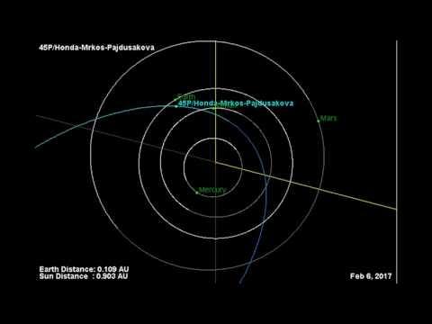 Comet 45P/Honda-Markos-Pajdusakova Orbit 2016-2017