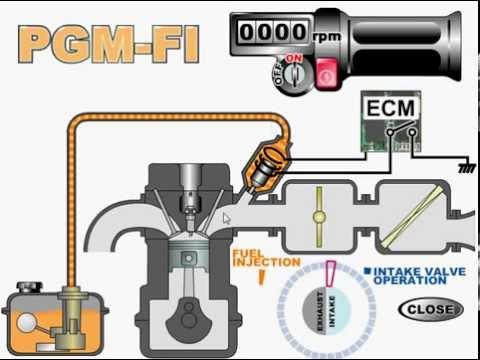 Siklus kerja system Injeksi motor Honda PGM FI 2012  YouTube