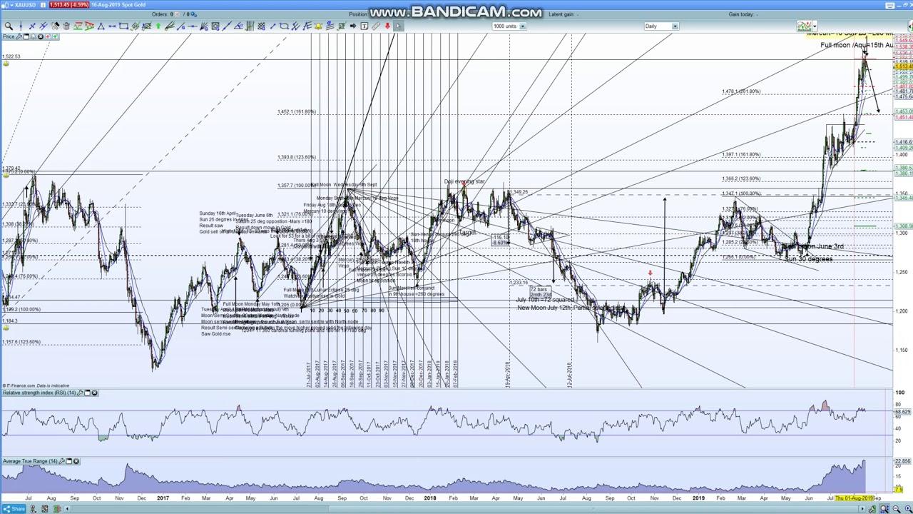 Gold Price Futures (GC) Technical Analysis  Uptrending Gann ...
