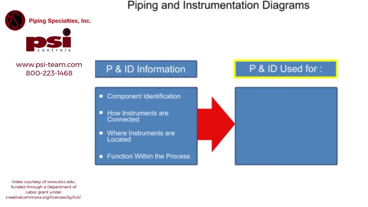 what is a piping and instrumentation diagram p id piping specialties and psi controls blog [ 1280 x 720 Pixel ]