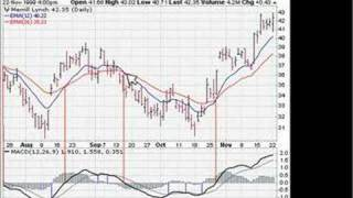 Technical Analysis Indicator MACD part one