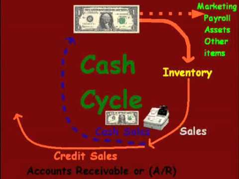 How the Cash Cycle works-tutorial