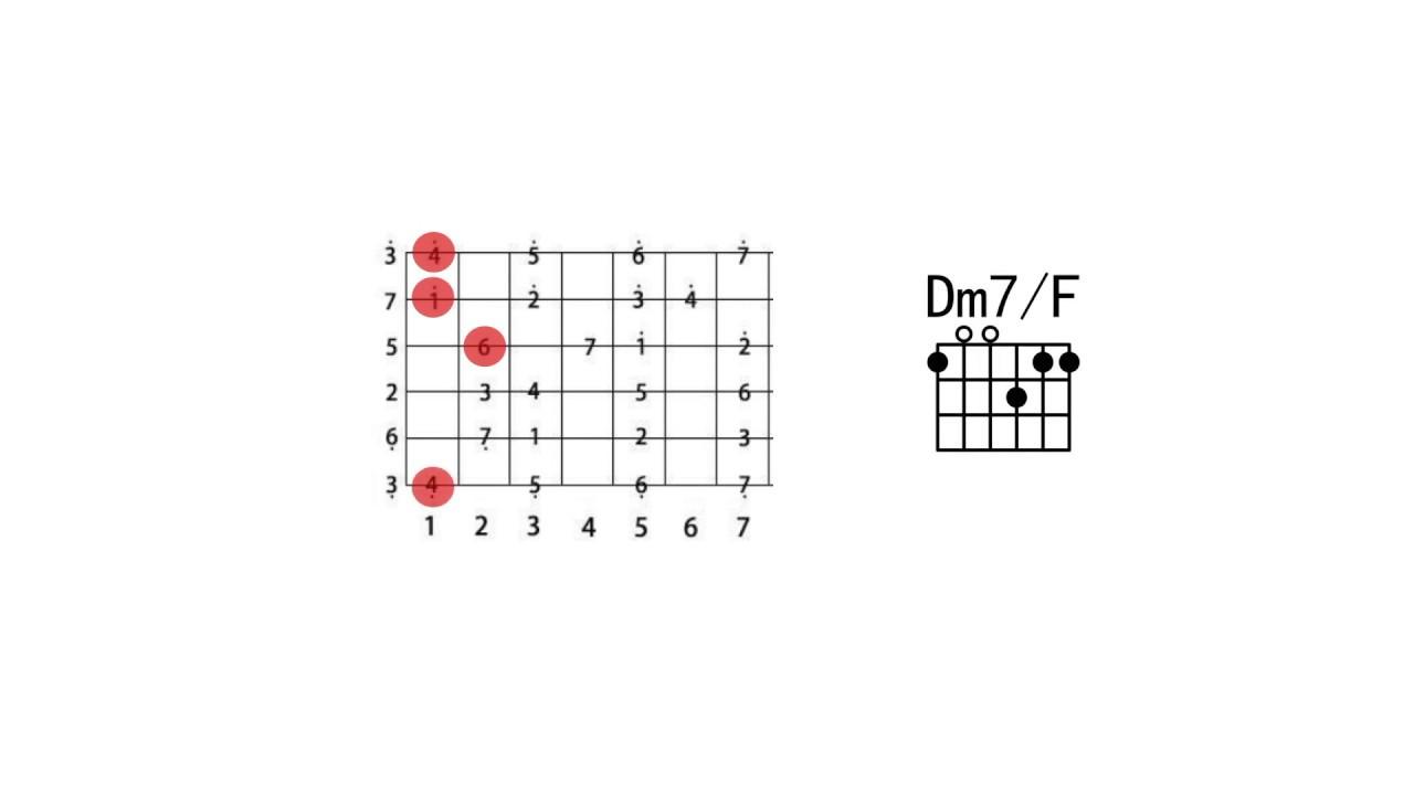 93七和弦第一转位#吉他乐理100讲#吉他乐理系统教程 高音教