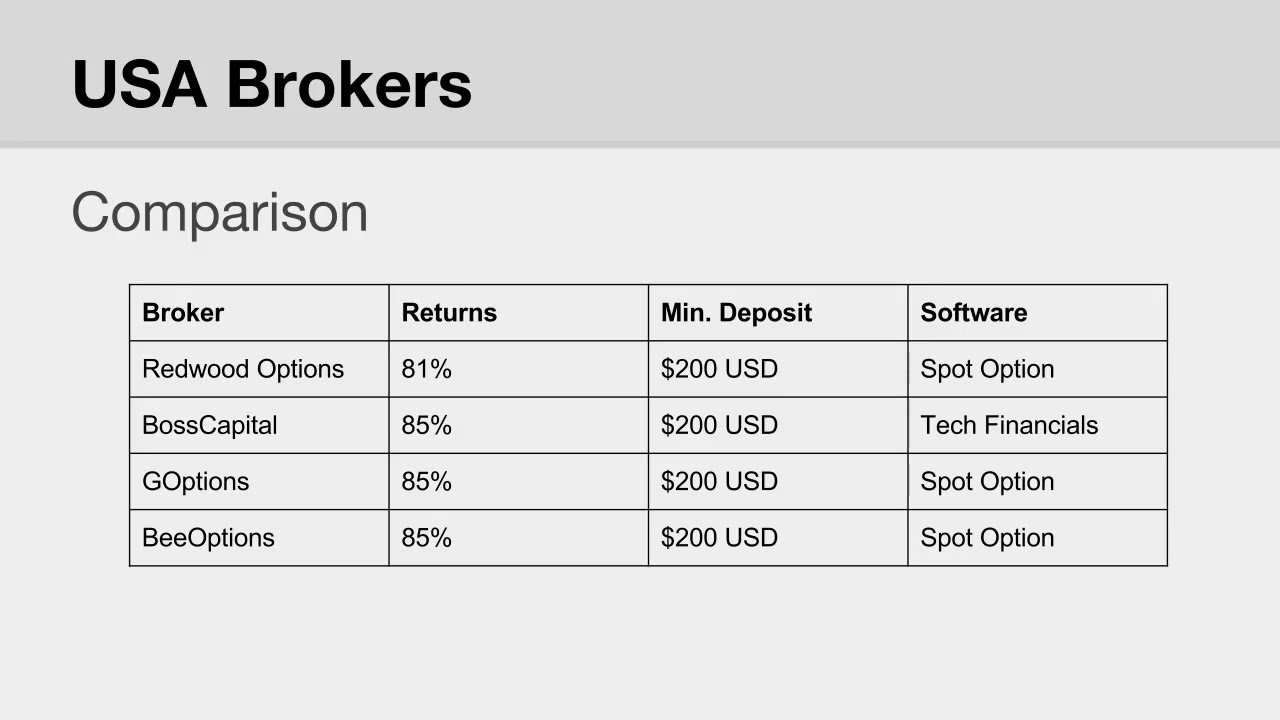 Regional binary option brokers list