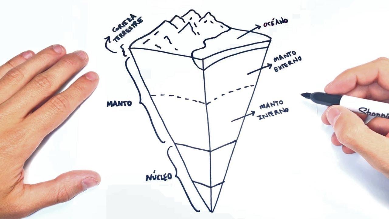 Como Dibujar Las Partes De La Tierra Youtube