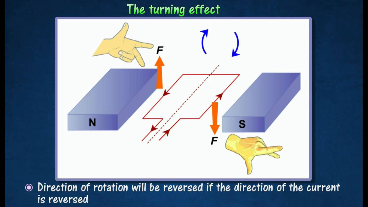 3.2] Turning force on a current carrying coil in magnetic field ...