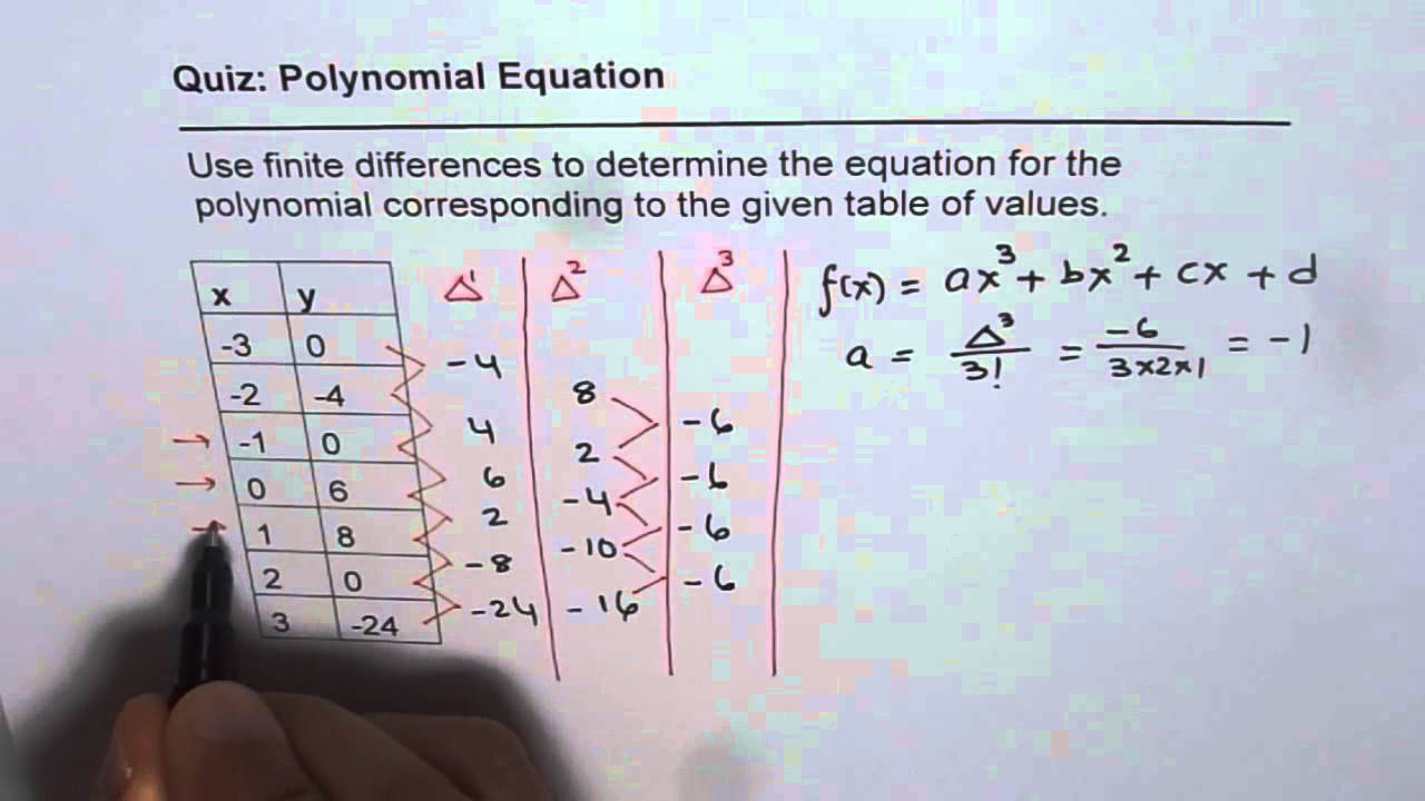 Determine Polynomial Equation From Table of Values Using Finite Difference