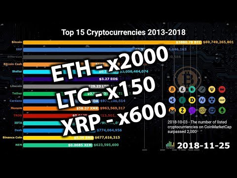 Top 15 Cryptocurrencies From 2013-2018