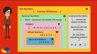 Irrational Numbers, Rational Numbers: with real world examples