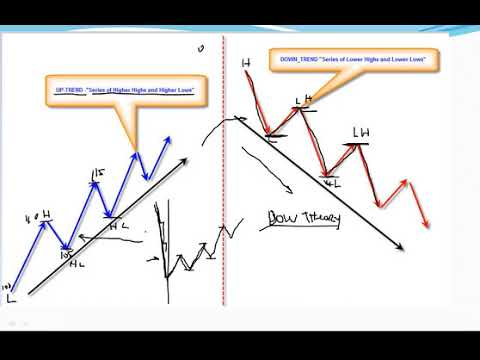 Forex market geometry review