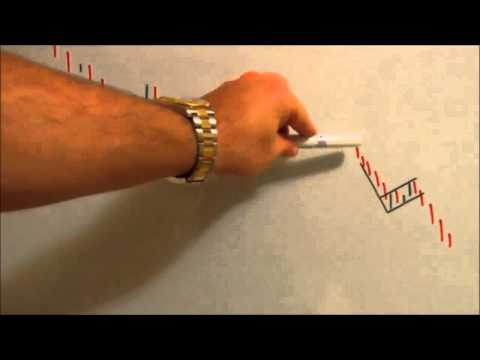 Most Reliable Continuation Patterns: Bull and Bear Flags