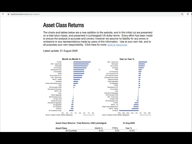 VIDEO: Asset Class Performance in August 2020