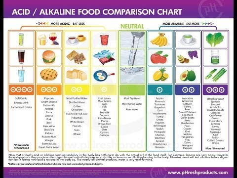 The Simple Acid Alkaline Balance | Lose Weight Naturally & Stay Healthy