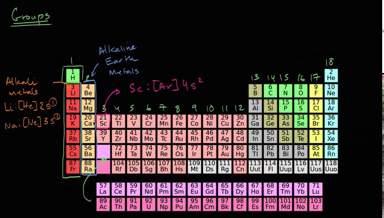 Groups of the periodic table youtube for P table with charges