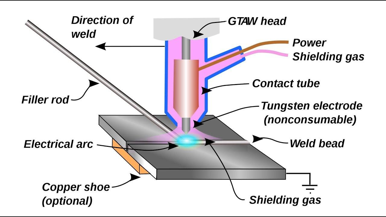 manual to tig welding [ 1280 x 720 Pixel ]