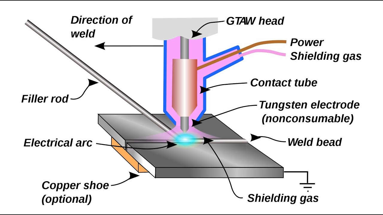 medium resolution of manual to tig welding youtube tig welding process diagram tig welding pipe diagram