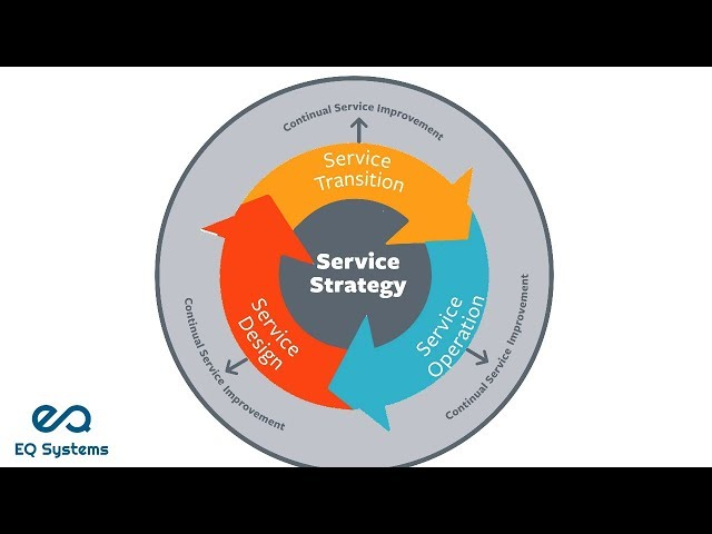 ITIL Life cycle - eQSystms(ITIL, PRINCE2, COBIT, ASM, Cloud Computing and DevOps)