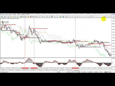 Binary Options Trading Indicators