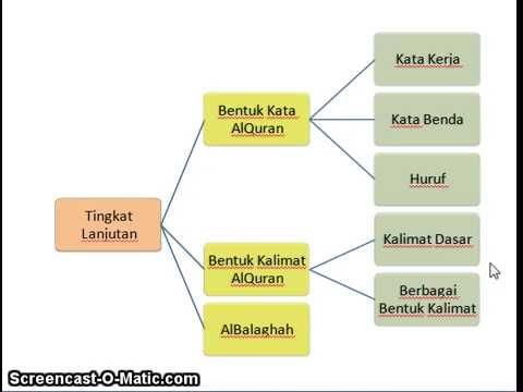 Belajar Bahasa AlQuran - Dasar 1
